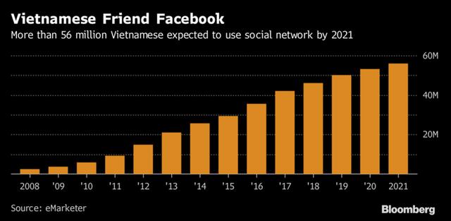 Ước tính hơn 56 triệu người Việt Nam sẽ dùng mạng xã hội vào năm 2021