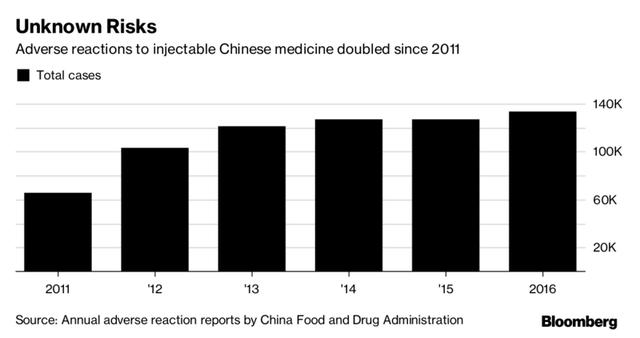 Đằng sau sự phục hưng ngoạn mục của ngành đông y Trung Quốc - Ảnh 3.