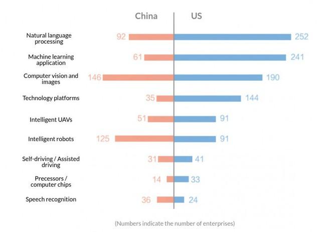 Quốc gia nào đang chiến thắng trong cuộc đại chiến AI trên thế giới? - Ảnh 2.