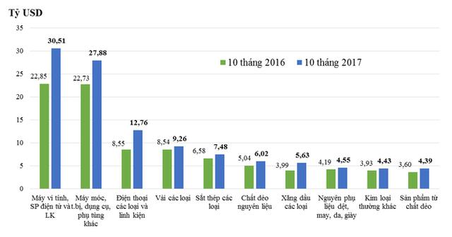 10 nhóm hàng có kim ngạch nhập khẩu lớn nhất 10 tháng/2017 so với cùng kỳ năm trước (Tổng cục Hải Quan)