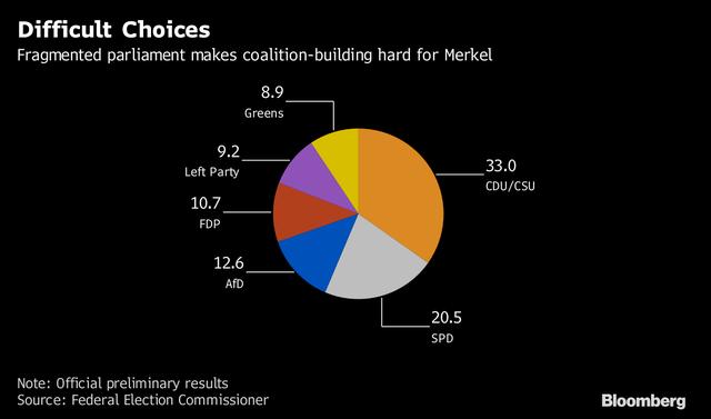 Dẫn đầu phong trào giảm khí thải nhà kính nhưng Đức vẫn phải dựa vào nhiệt điện than đá - Ảnh 2.