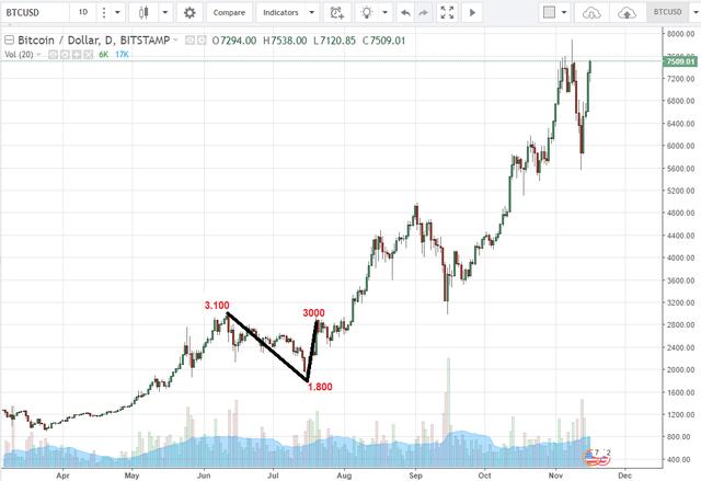 Tại sao bitcoin lại có thể hồi phục 1/4 giá trị chỉ trong vài ngày? - Ảnh 1.
