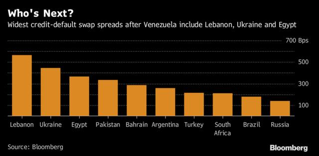 Nước nào có nguy cơ theo bước Venezuela vỡ nợ? - Ảnh 1.