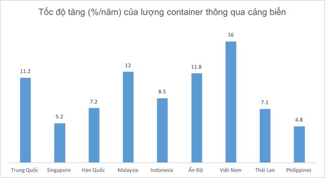 Năng lực vận tải hàng hoá Việt Nam đứng ở đâu trong bản đồ khu vực? - Ảnh 1.