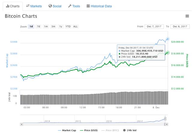 Tăng 26,04%, bitcoin chạm đỉnh 18.000 USD - Ảnh 1.