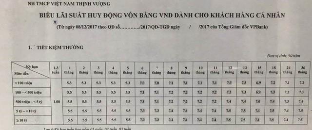 Biểu lãi suất huy động của VPBank được điều chỉnh tăng khá mạnh, nhất là ở kỳ hạn 6 tháng (Trong hình là biểu lãi suất tại VPBank Vũ Trọng Phụng)
