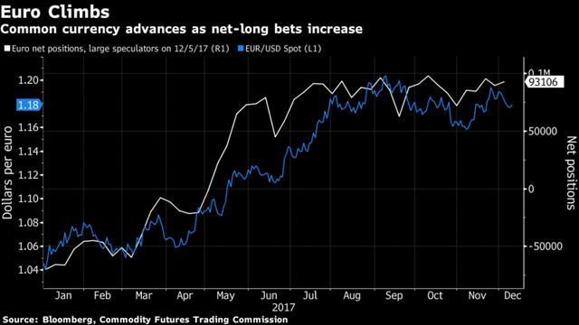 Bloomberg: Đồng USD được dự đoán sẽ giảm giá vào năm tới bất chấp FED tăng lãi suất - Ảnh 3.