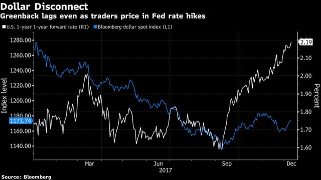 Bloomberg: Đồng USD được dự đoán sẽ giảm giá vào năm tới bất chấp FED tăng lãi suất - Ảnh 1.