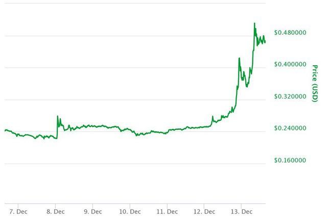 Tăng 7.000%, ripple là đồng tiền số hot không kém bitcoin - Ảnh 1.