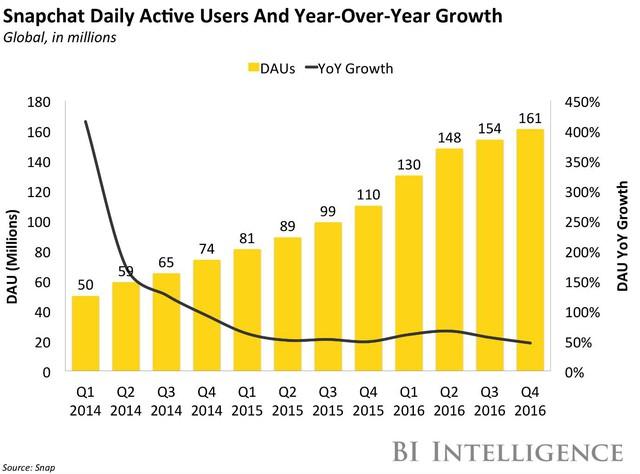 Những con số cho thấy lượng tăng trưởng người dùng của Snapchat tụt thê thảm.