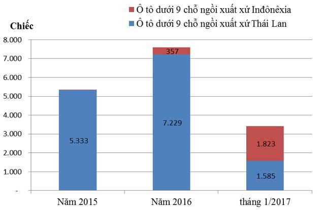 Ô tô Indonesia về Việt Nam tăng 1.800 lần: Tràn ngập xe giá rẻ - Ảnh 1.