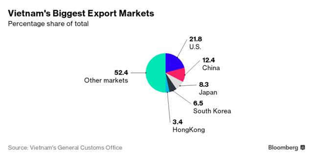 Các thị trường xuất khẩu lớn nhất của Việt Nam. Nguồn: Bloomberg.
