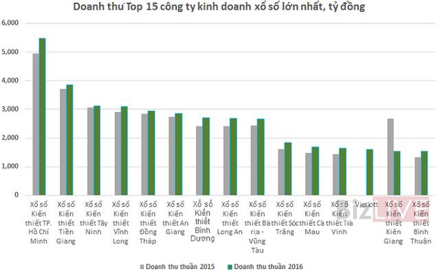 Nguồn: Số liệu báo cáo tài chính  Số liệu năm 2016 của Kiên Giang lấy 6 tháng đầu năm 2016