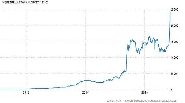 Nghịch lý ở Venezuela: Nền kinh tế rơi xuống vực nhưng chứng khoán lại lên đỉnh tăng tới 500% trong 2 năm - Ảnh 1.