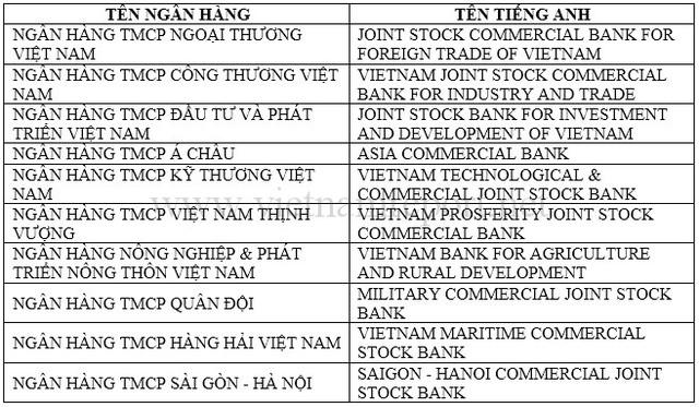 Nguồn: Vietnam Report, Top 10 ngân hàng thương mại Việt Nam uy tín Việt Nam năm 2017, tháng 6/2017