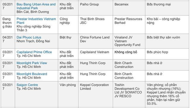 Vốn ngoại tỷ đô tiếp tục rót vào thị trường địa ốc Việt - Ảnh 2.