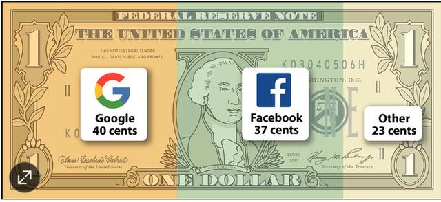 Chưa yên tại châu Âu, Facebook và Google lại sắp gặp sóng gió tại quê nhà - Ảnh 1.