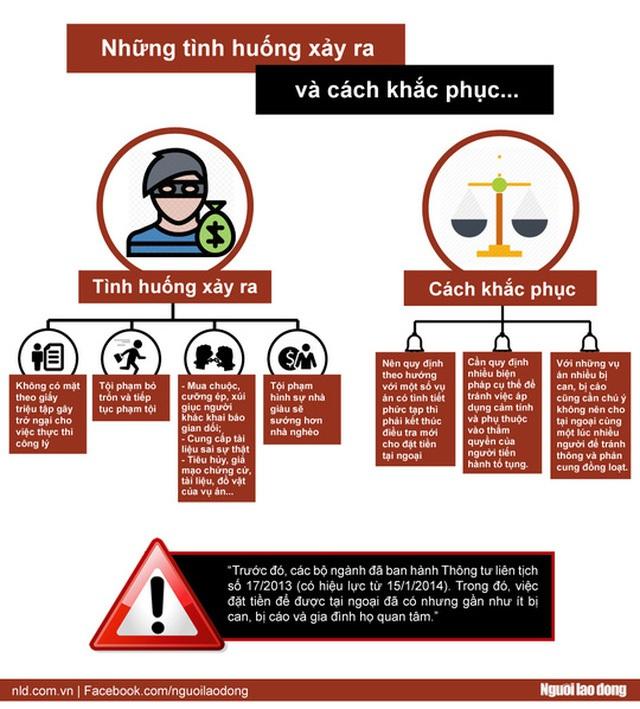 [Infographic] Ai được nộp tiền tại ngoại? - Ảnh 2.