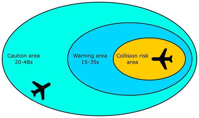Sơ đồ cảnh báo sớm va chạm của các máy bay.