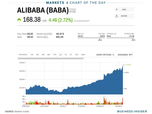 Đốt 10 tỷ USD vì đối đầu với Alibaba - Ảnh 1.