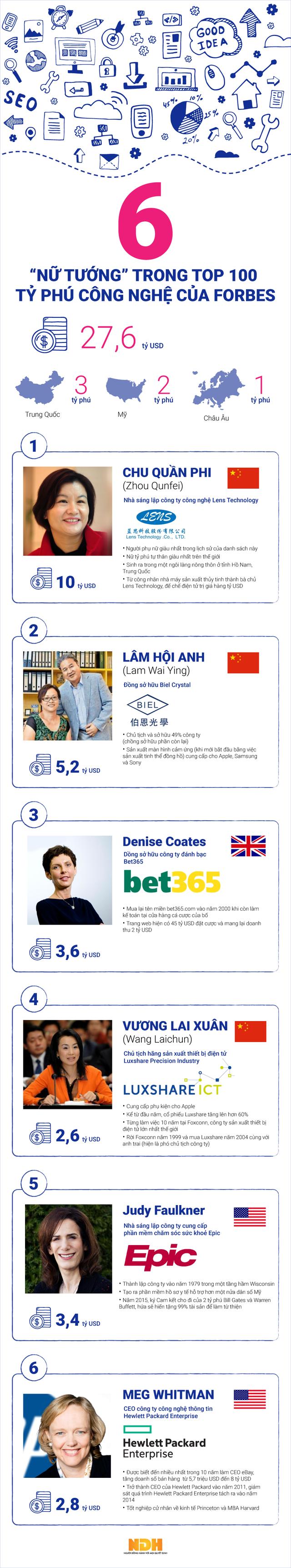 """[Infographic] 6 """"nữ tướng"""" trong top 100 tỷ phú công nghệ của Forbes - Ảnh 1."""