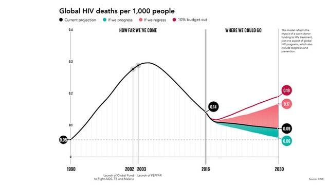 Bill Gates tiết lộ hai mối đe dọa lớn nhất với sức khỏe toàn cầu trong 10 năm tới - ảnh 3