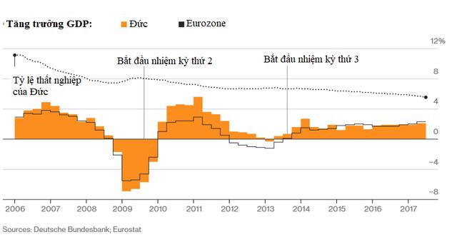 Angela Merkel - Bông hồng có gai chèo lái nền kinh tế hùng mạnh nhất châu Âu suốt 12 năm ròng - Ảnh 2.