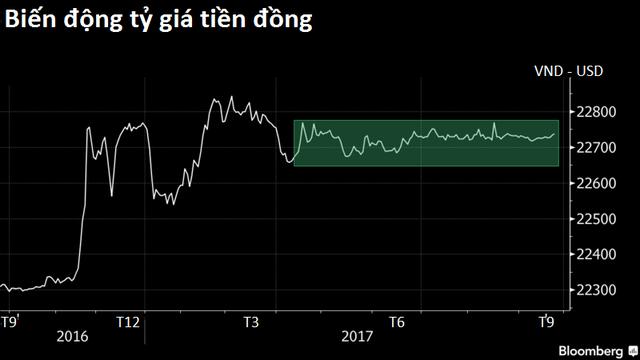 Bloomberg: VND là một trong những đồng tiền ổn định nhất châu Á - Ảnh 2.