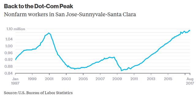 Số liệu cho thấy: Giá nhà tăng cao đang làm Thung lũng Silicon dần trở nên suy tàn - Ảnh 2.