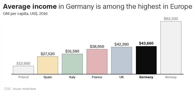Thu nhập trung bình ở Đức nằm trong top cao nhất ở châu Âu vào năm 2016 (GNI/đầu người, USD) (Nguồn: CNN/World Bank)