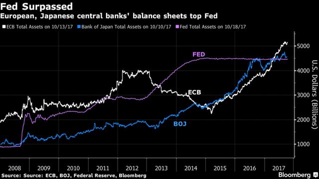 Quy mô bảng cân đối kế toán của BoJ vượt xa Fed và ECB.