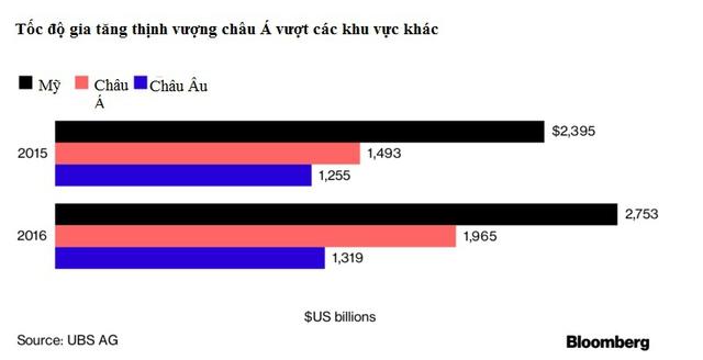 Châu Á lần đầu vượt Mỹ về số lượng tỷ phú - Ảnh 1.
