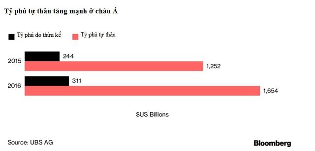 Châu Á lần đầu vượt Mỹ về số lượng tỷ phú - Ảnh 2.