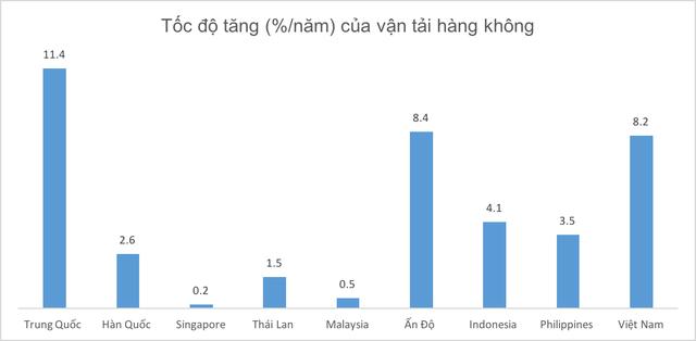 Năng lực vận tải hàng hoá Việt Nam đứng ở đâu trong bản đồ khu vực? - Ảnh 2.