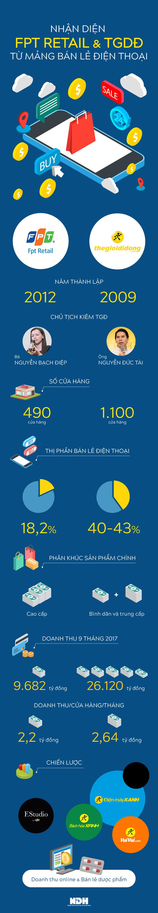 [Infographic] Khác biệt và tương đồng giữa FPT Retail và Thế Giới Di Động trong mảng bán lẻ điện thoại - Ảnh 1.