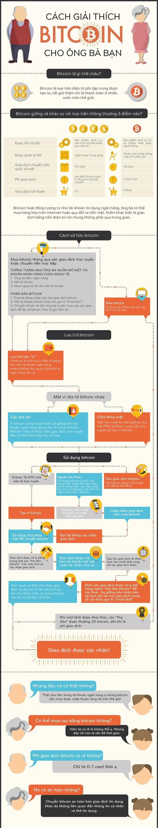 [Infographic] Cách giải thích bitcoin mà ông bà bạn cũng có thể hiểu - Ảnh 1.
