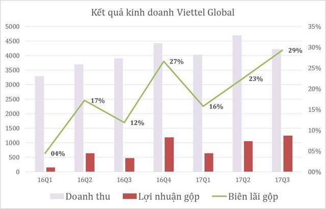 Hiệu suất lợi nhuận tăng vọt, Viettel Global lãi 672 tỷ đồng sau 9 tháng - Ảnh 1.