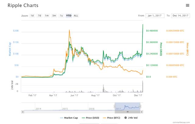 Tăng 7.000%, ripple là đồng tiền số hot không kém bitcoin - Ảnh 2.