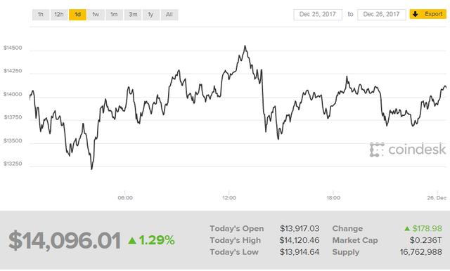 Làn sóng bán tháo bitcoin trỗi dậy dịp cuối năm - Ảnh 1.