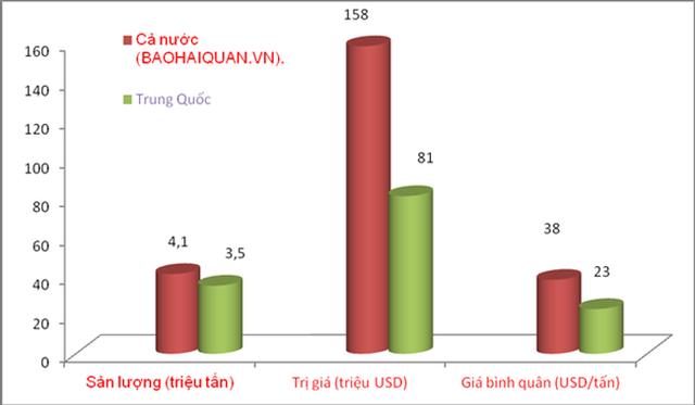 Khoáng sản giá rẻ xuất sang Trung Quốc, chỉ hơn 23 USD một tấn - Ảnh 1.