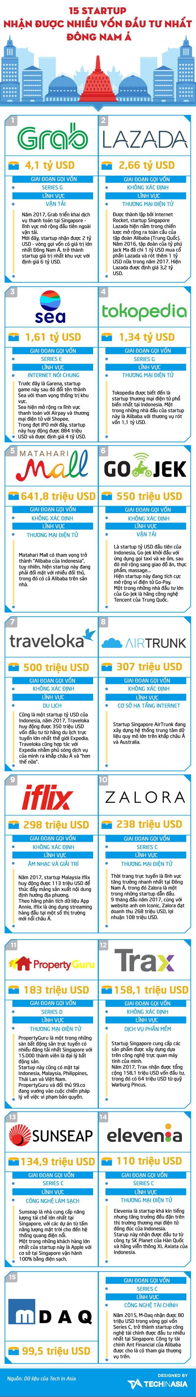 15 startup nhận được nhiều vốn đầu tư nhất Đông Nam Á - Ảnh 1.