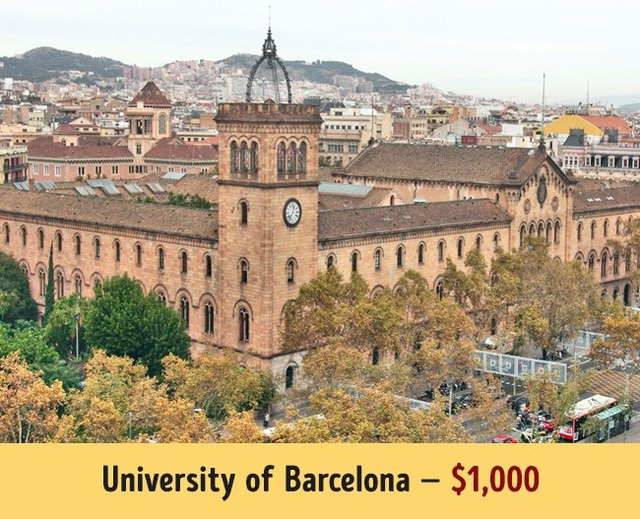 Trường đại học Barcelona có mức học phí trung bình 1.000$ mỗi năm.