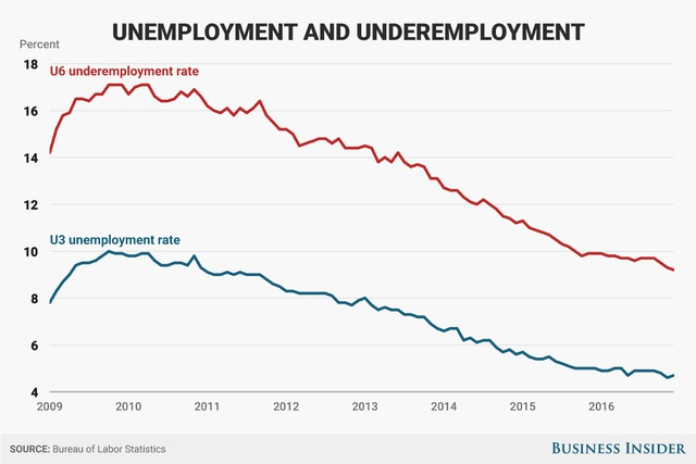 Tỷ lệ thất nghiệp giảm từ 7,8% kể từ khi ông Obama bắt đầu nhậm chức xuống còn 4,7% hiện nay.