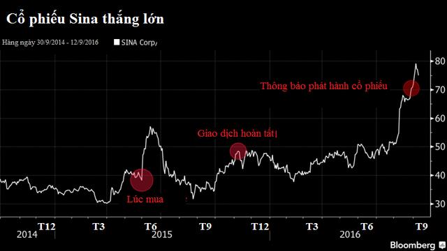 Cổ phiếu Sina tăng trưởng mạnh từ sau vụ đánh cược sống còn của Chao