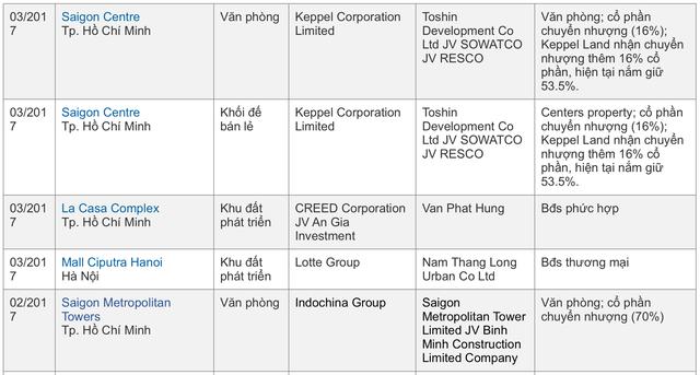 Vốn ngoại tỷ đô tiếp tục rót vào thị trường địa ốc Việt - Ảnh 3.