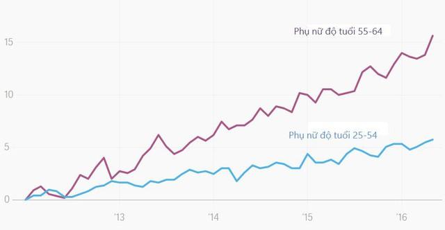 Vì sao phụ nữ lớn tuổi đang là cứu cánh của nền kinh tế Nhật Bản? - Ảnh 3.