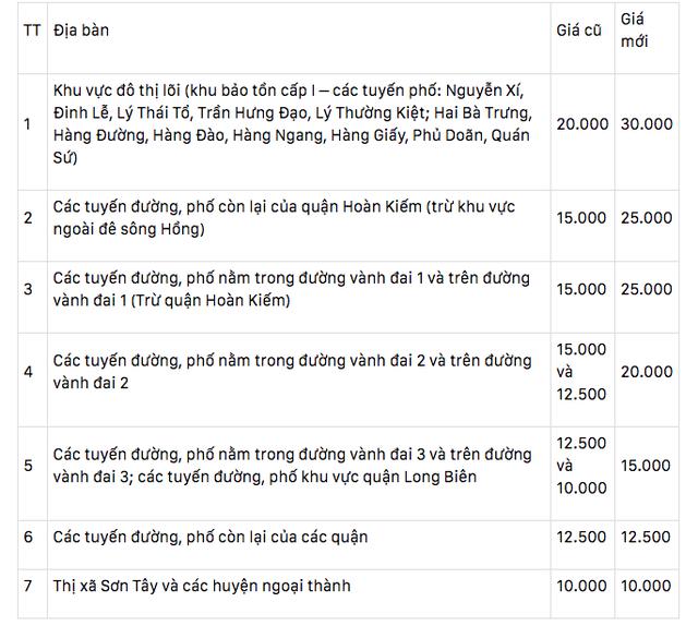 """Phí trông giữ xe ô tô ở Hà Nội lên đến 4 triệu đồng/ tháng, nhiều người phải lao đao """"méo mặt"""" đi tìm chỗ gửi xa nhà - Ảnh 2."""