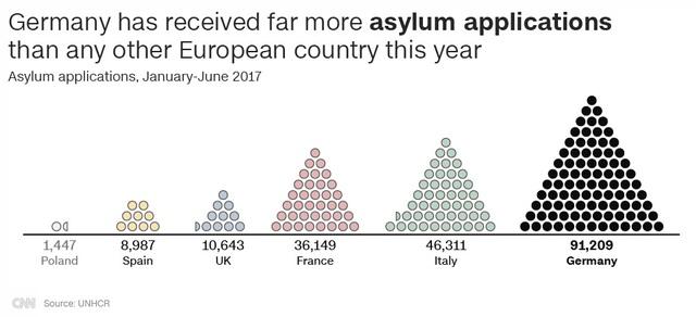 Đức nhận số đơn đăng ký tị nạn cao hơn rất nhiều so với các nước châu Âu khác trong năm 2017 (Nguồn: CNN/UNHCR)