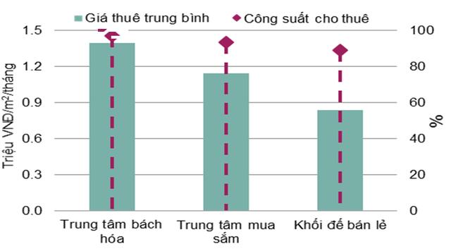 Bất động sản cho thuê Hà Nội và TP HCM đồng loạt giảm giá - Ảnh 5.