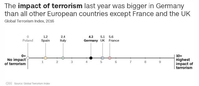 Tác động của khủng bố lên Đức lớn hơn bất kỳ quốc gia châu Âu nào vào năm ngoái, trừ Pháp và Anh (Nguồn: CNN/Global Terrorism Index)